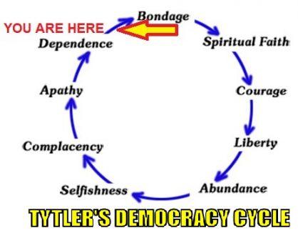 Democracy to bondage cycle